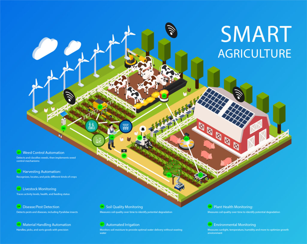Smart Agriculture Infographic