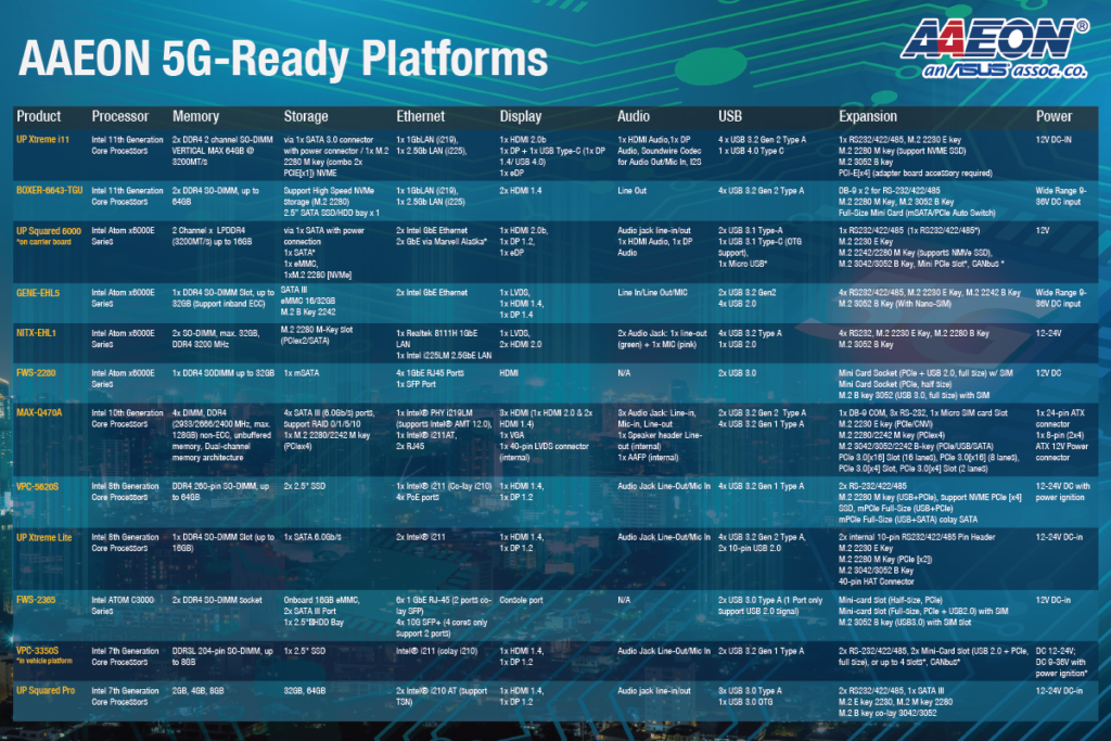 Specifications of AAEON 5G Ready Platforms