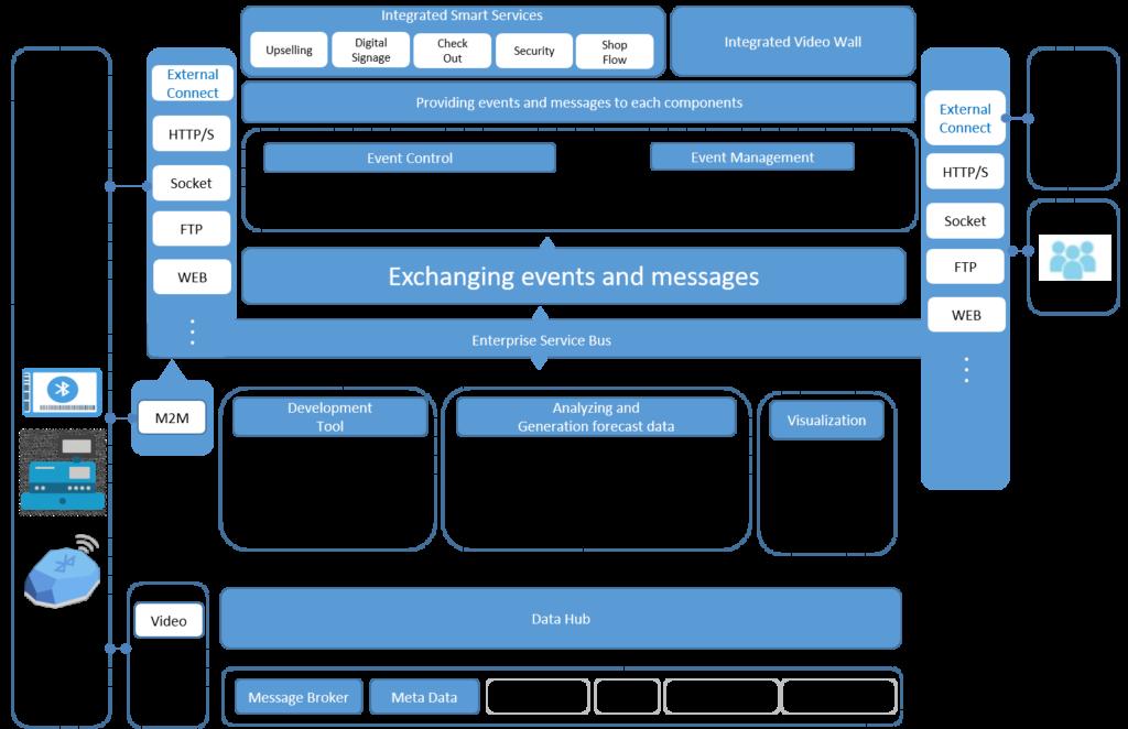 Smart Retail Software Architecture